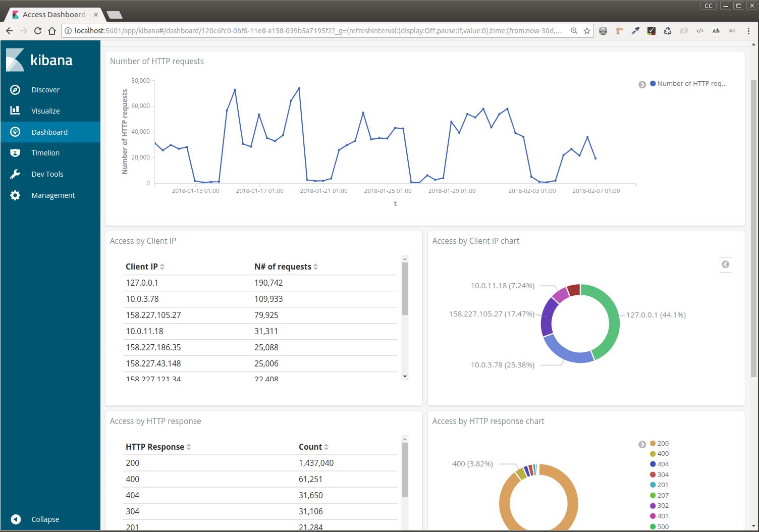 Monitoring Alfresco access logs - Analyzing Tomcat log access data
