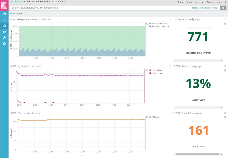 Monitoring Alfresco CE with ELK stack - Kibana dashboard for